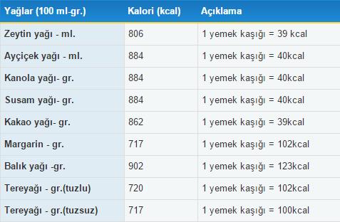 yaglar-kac-kalori